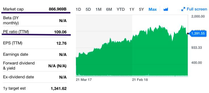 Amazon Suffers A Big Setback - Amazon.com, Inc. (NASDAQ ...