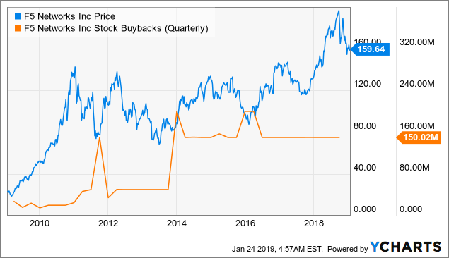 F5 Networks Earnings: The Case For An Acquisition - F5