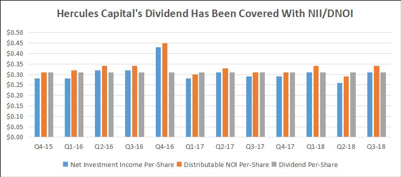 3 Reasons Why You Should Buy 9.8%-Yielding Hercules Capital If You Fear A U.S. Recession