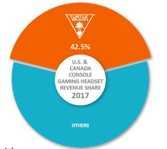 HEAR market share
