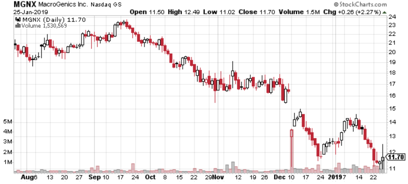 MacroGenics Inc : Buy The Dip - MacroGenics, Inc  (NASDAQ
