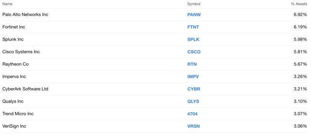top 10 CIBR stock holdings