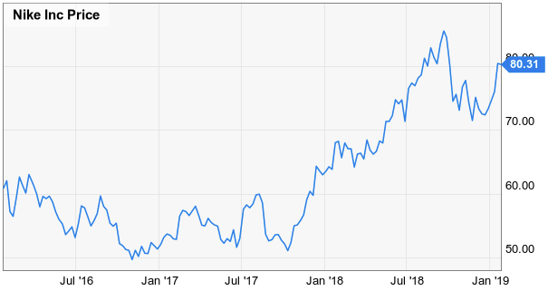 Nike Has Won The War - NIKE, Inc  (NYSE:NKE) | Seeking Alpha