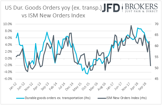 US durable goods orders vs ISM new orders sub-index