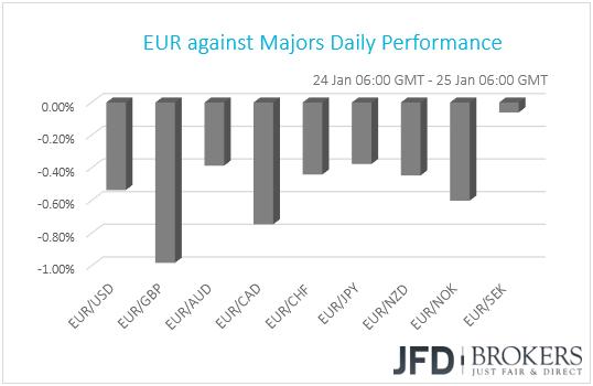 EUR performance G10 currencies