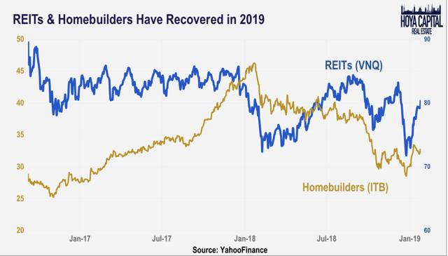 REITs homebuildlers