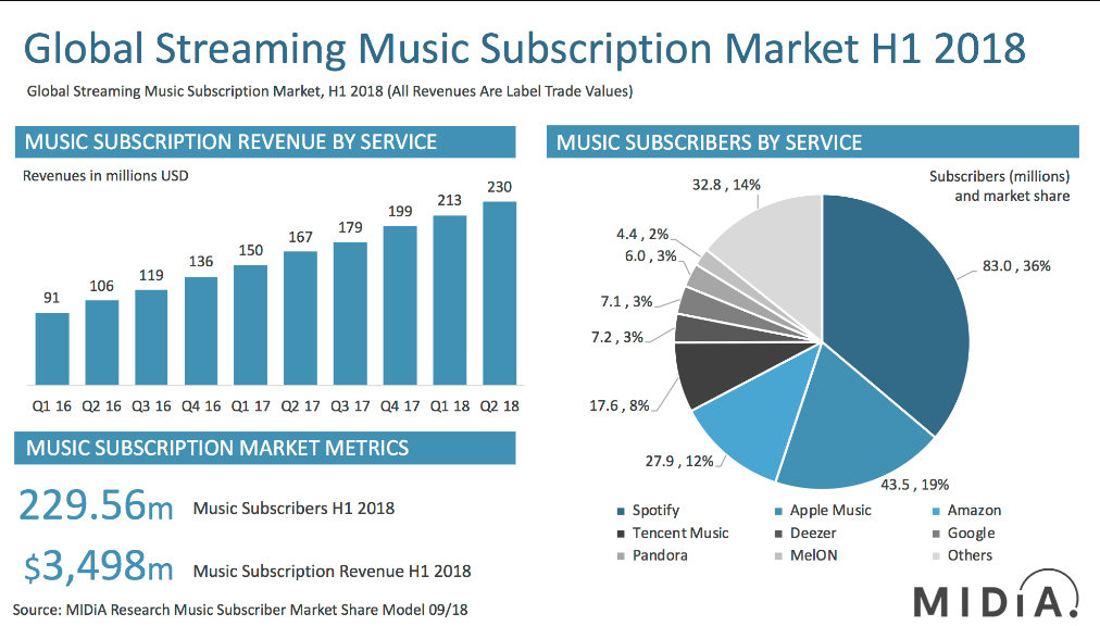 Spotify Stands To Gain 30% In 2019 - Spotify Technology S A  (NYSE