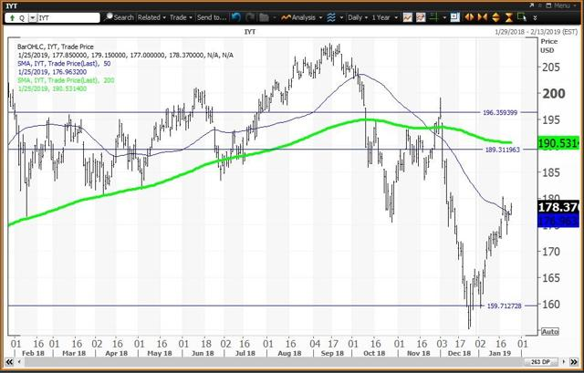 Daily Chart For The Transports ETF
