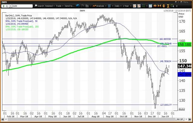 Daily Chart For The Russell 2000 ETF
