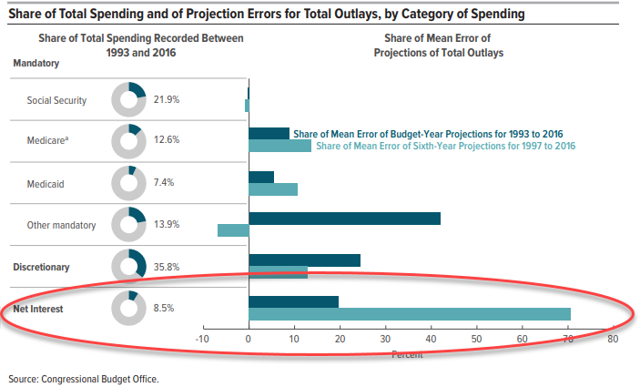 Share of Government Spending CBO errors on projection