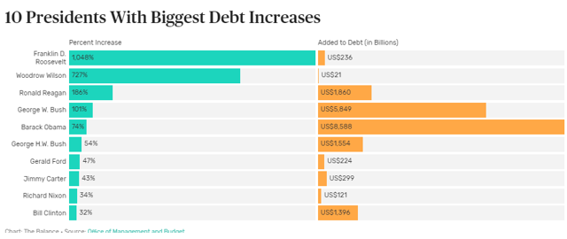 10 Presidents With Biggest National Debt Increases