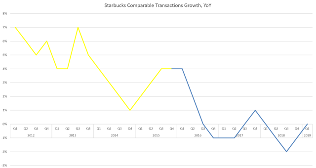 SBUX Traffic Growth, 2012-15