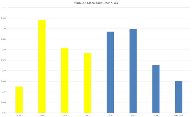 SBUX Unit Growth, 2012-15