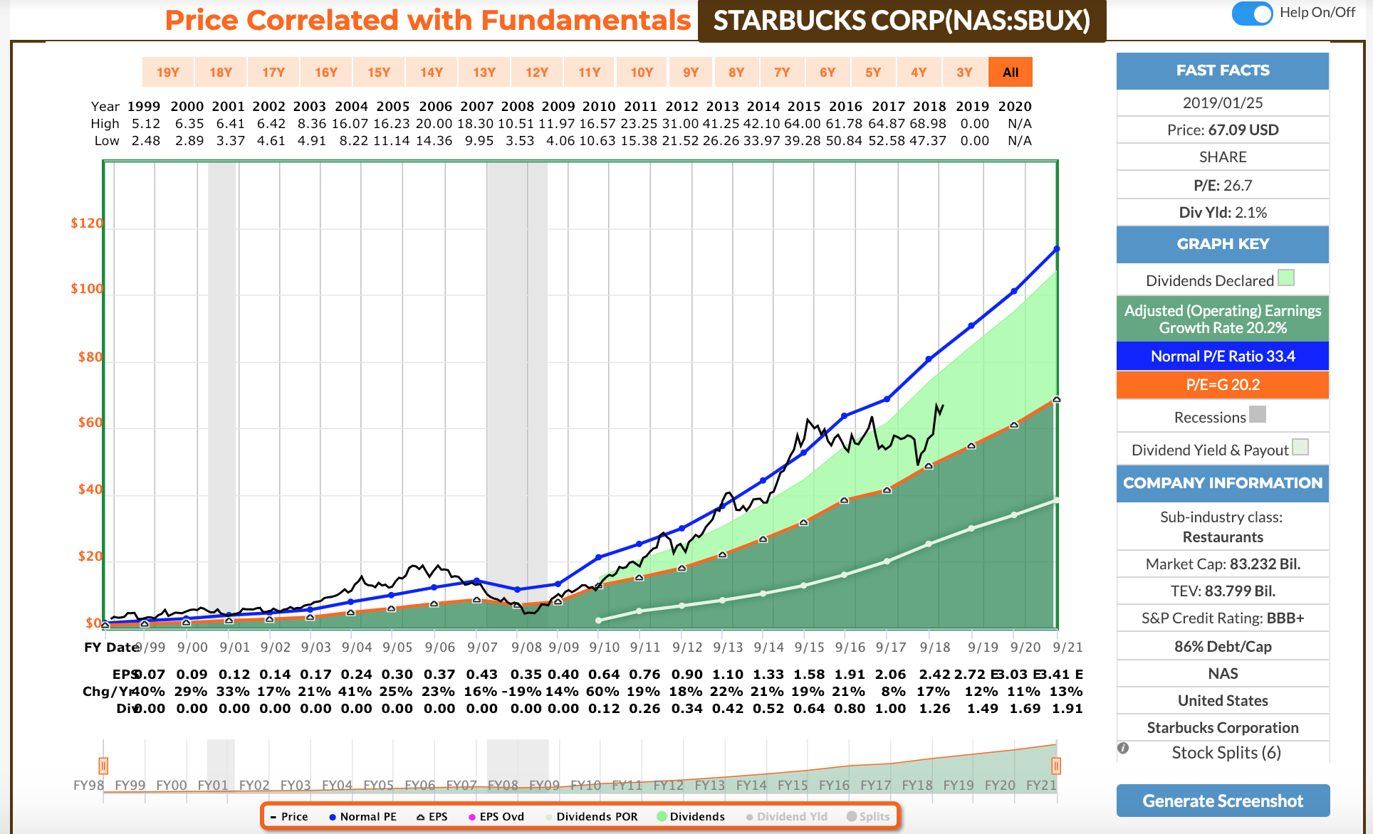 starbucks pricing strategy