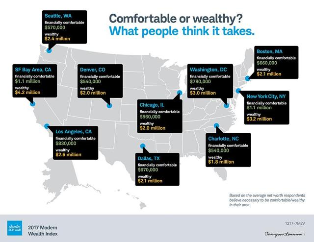 Wealthy or Financially Comfortable