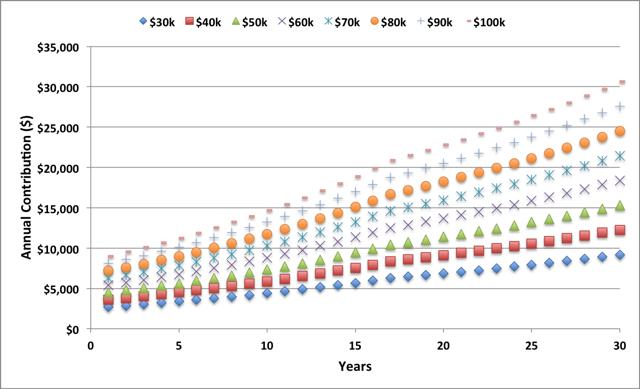 Estimated Annual 401(k) Contributions