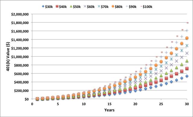 Estimated 401(k) Total Dollar Value