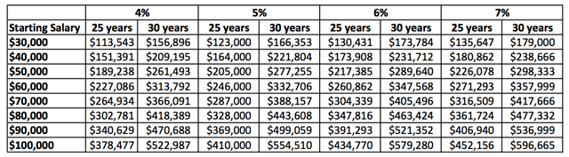 Total 401(k) Contributions After 25-years or 30-years