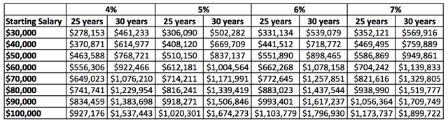 401(k) Value After 25-years or 30-years