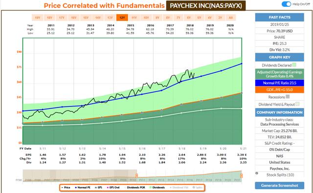 PAYX FAST Graph