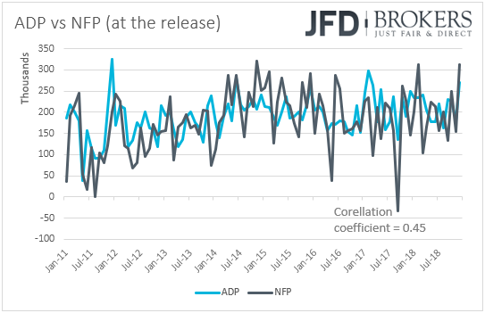 ADP vs NFP employment jobs