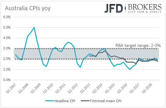 Australia CPIs inflation