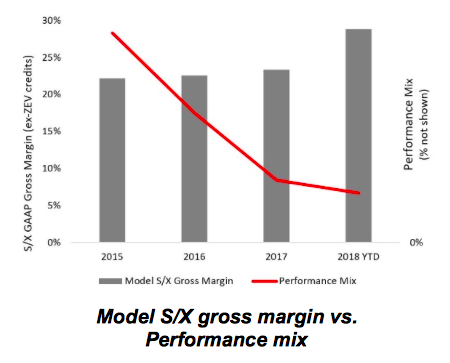 the tesla killers are finally here tesla inc nasdaq tsla the financial impact on tesla is difficult to quantify precisely since we are still in the dark about the steady state demand and asp for the model 3