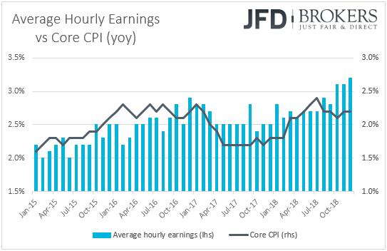 Average hourly earnings vs core CPI