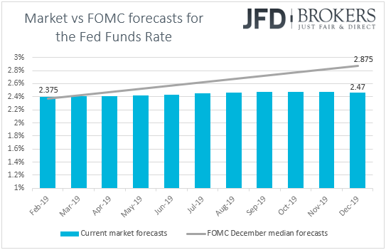 US fed funds futures market vs fed forecasts