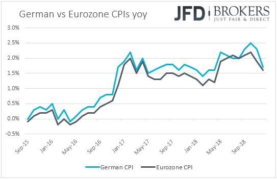 Eurozone vs Germany CPI