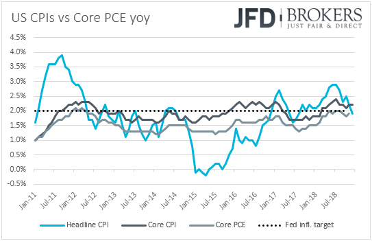US CPIs vs PCE inflation