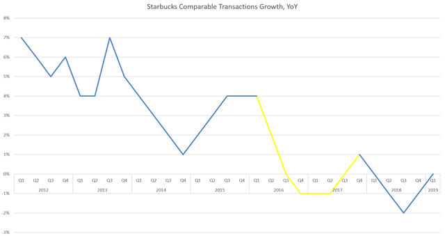 SBUX traffic growth, 2016-17