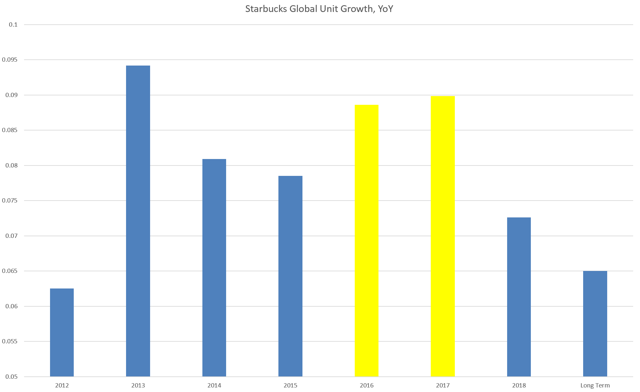 SBUX unit growth, 2016-17