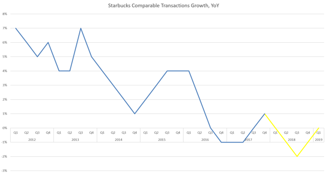 SBUX traffic growth, 2018