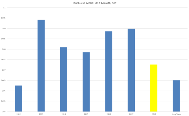 SBUX unit growth, 2018