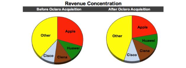 LITE Revenue Concentration