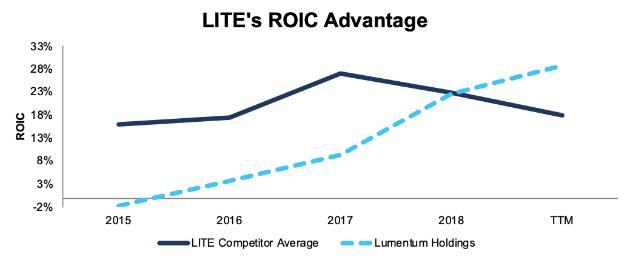 LITE ROIC vs. Peers