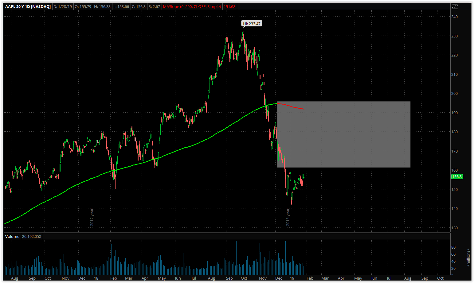 Apple: Potential To Miss And Continue Downtrend - Apple Inc