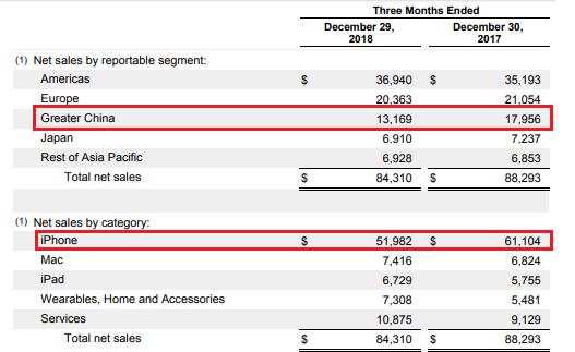 Apple fiscal Q1 2019 earnings: revenue per segment and per region