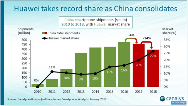Canalys study - smartphone Chinese market in 2018