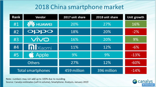 Study Canalys - Smartphone vendors market share in 2018
