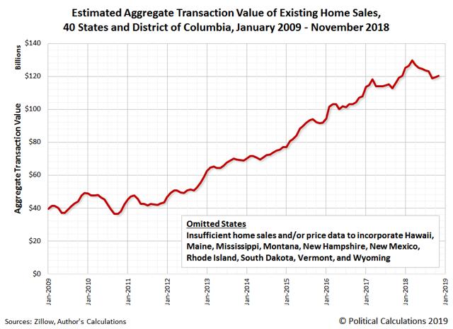 U S Residential Real Estate Market Peaked In March 2018 Seeking Alpha