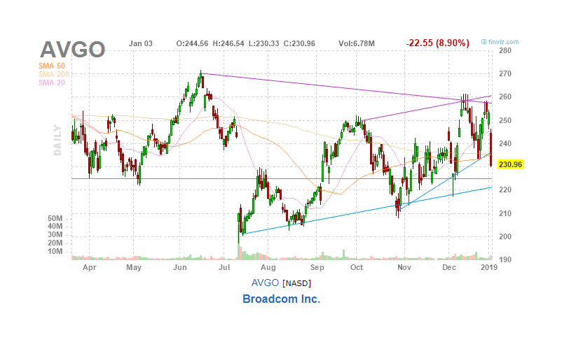 Apple Selloff Offers A Broadcom Opportunity - Broadcom Inc  (NASDAQ