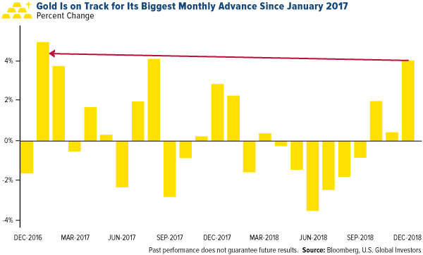 Gold is on track for its biggest monthly advance since January 2017