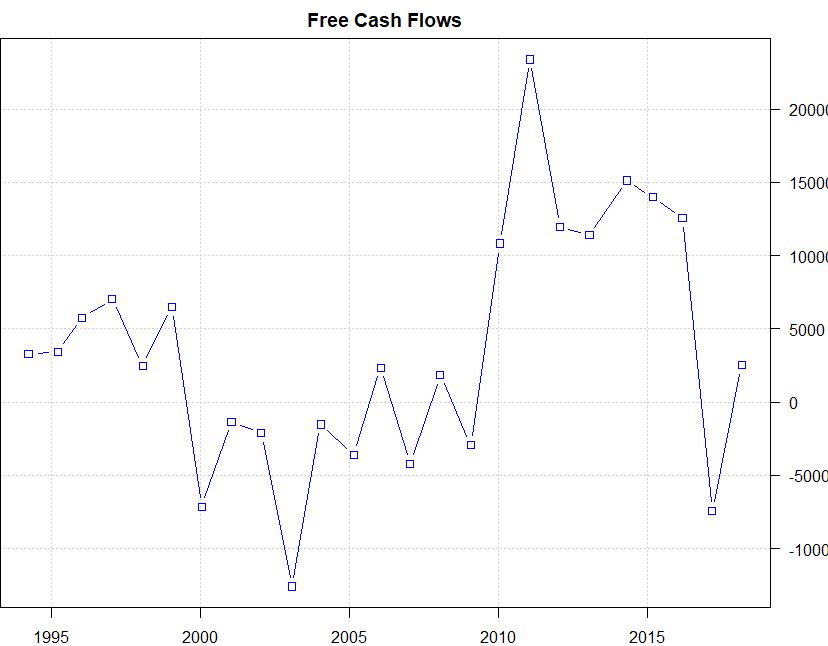 Free Cash Flows Are Rather Chaotic