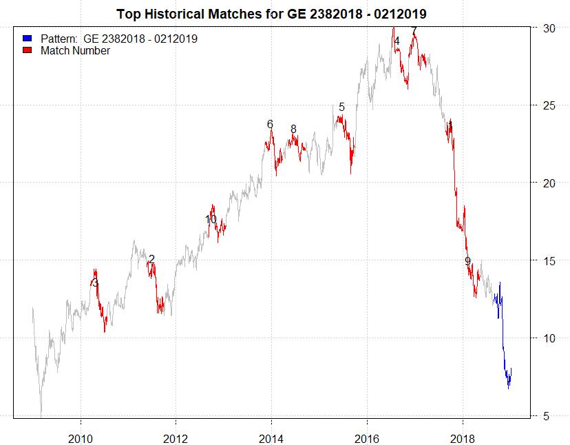 Source Damon Verial Data From Yahoo Finance
