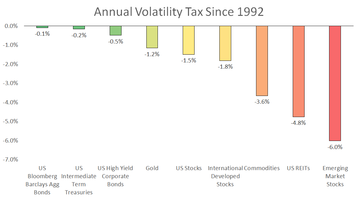 Which Assets Have The Highest Volatility Tax? | Seeking Alpha