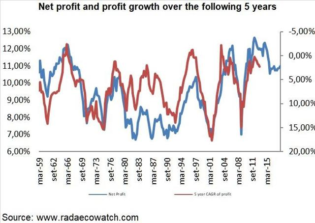 Net profit and profit growth over the following 5 years