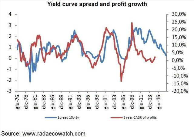 Yield curve spread and profit growth