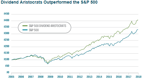 Eight Dividend Aristocrats Down 20% In 2018 - Buying Opportunity